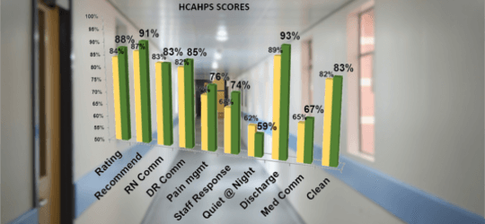 Increase HCAHPS Score
