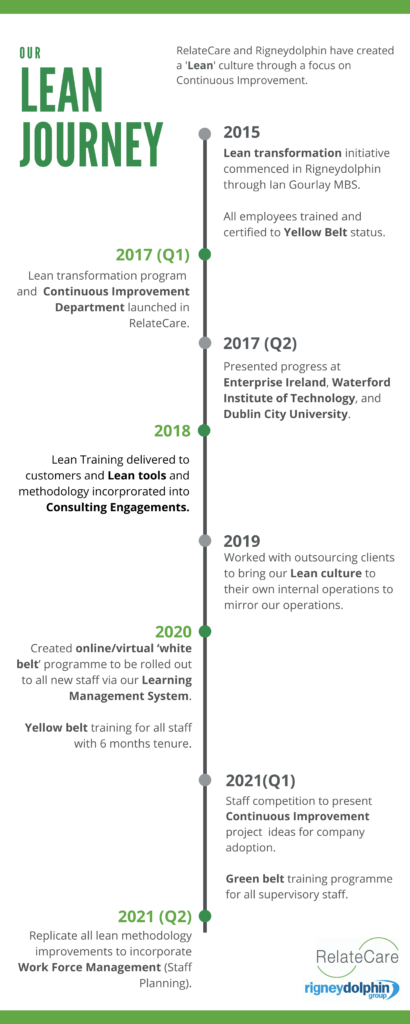 RelateCare Lean Journey Timeline